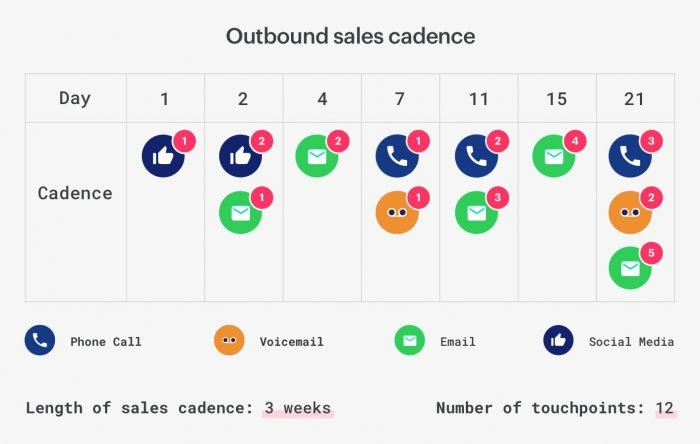 CRM Sales Cadence Illustration